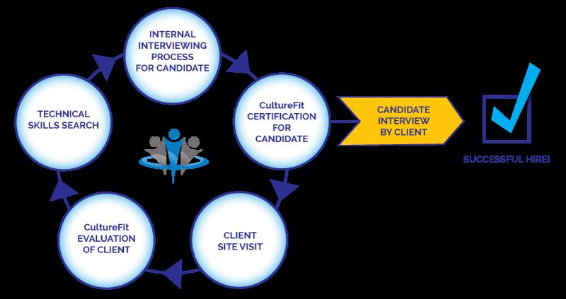 CultureFit-Staffing-Process-chart