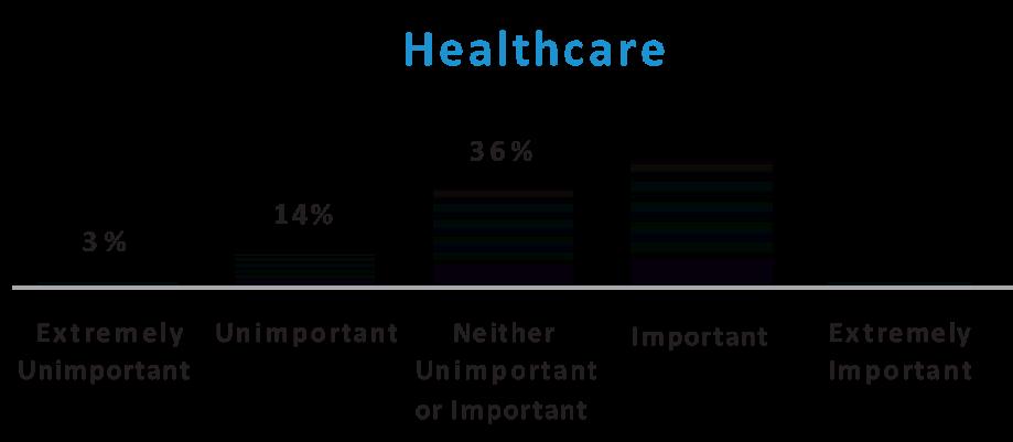 healthcare bar graph